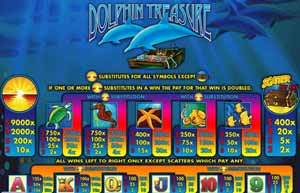 Pay Table, Dolphin Treasure Pokie